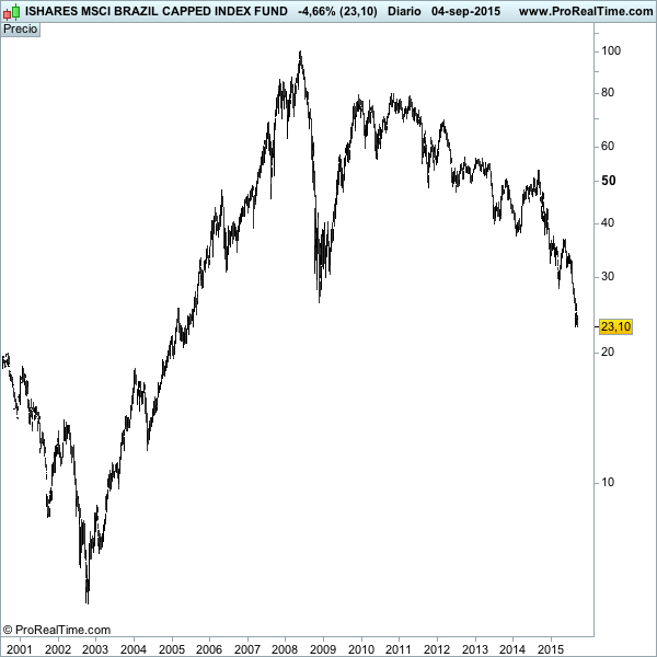 ISHARES MSCI BRAZIL CAPPED INDEX FUND